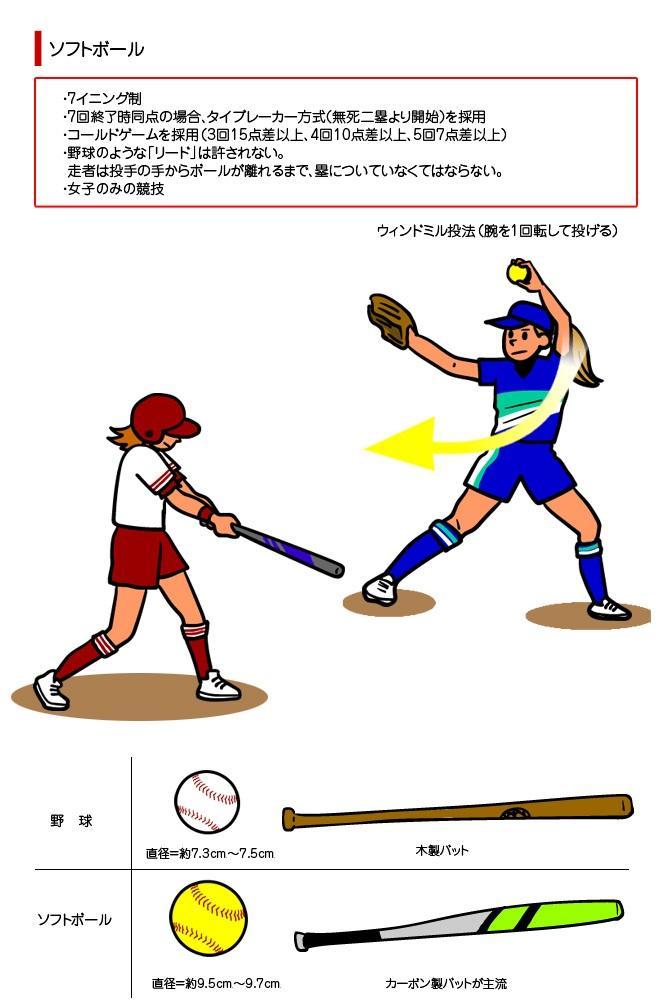 野球/ソフトボール オリンピック競技 競技 大会情報 2020 ...