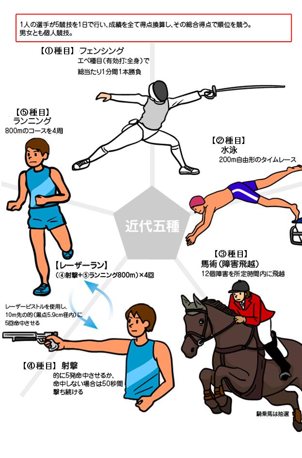 近代五種|オリンピック競技|競技|大会情報|東京2020大会開催準備|東京都オリンピック・パラリンピック準備局