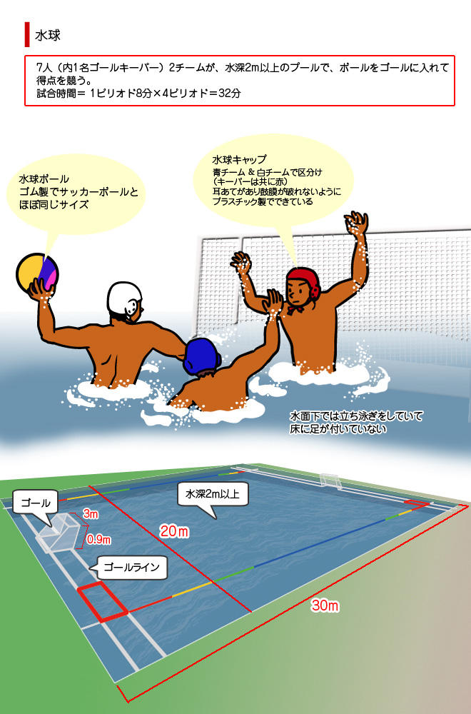 水泳(Aquatics)