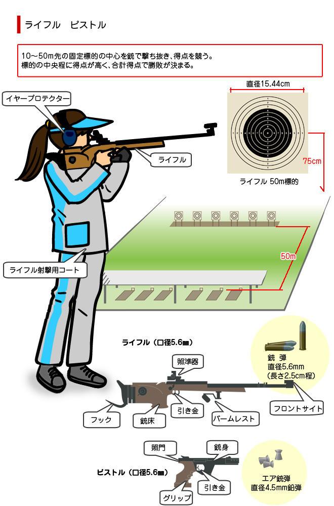 射撃(Shooting)