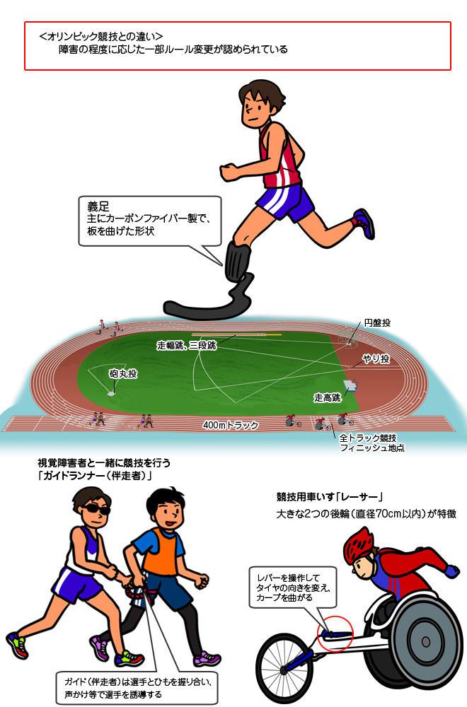 パラ陸上競技|パラリンピック競技|競技|大会情報|2020年 ...