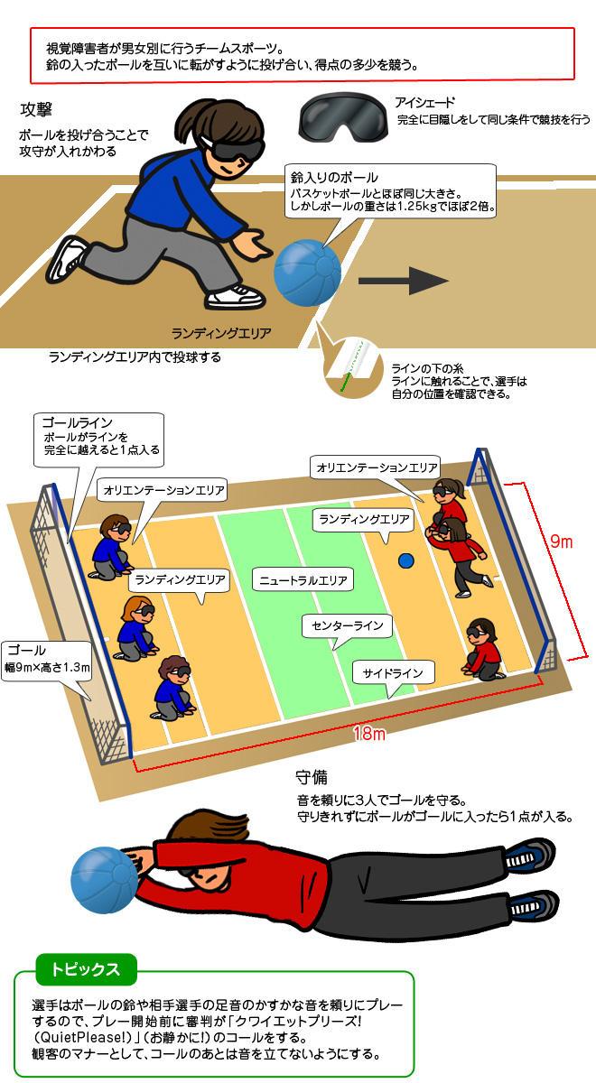 ゴールボール(Goalball)